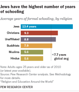 pew-religioneducation_schooling
