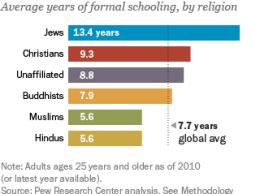 pew-religioneducation_schooling
